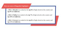 Four Magnolia Schools Recognized by U.S. News & World Report!